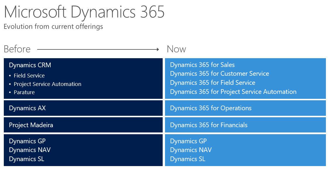 dynamicstodynamics365